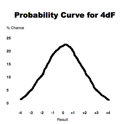 Probability curve for 4dF