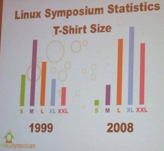 Linux fa ingrassare